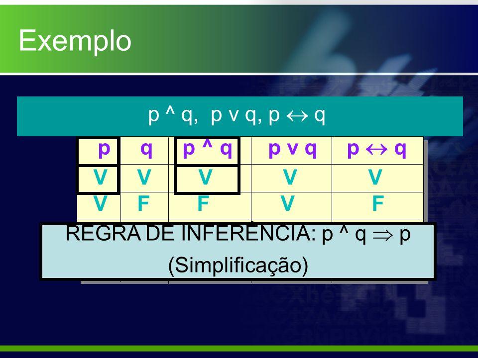 Exemplo p ^ q, p v q, p q p q p ^ q p v q p q V V V V V V F F V F F V F V F F F F F V REGRA DE INFERÊNCIA: p ^ q p (Simplificação)
