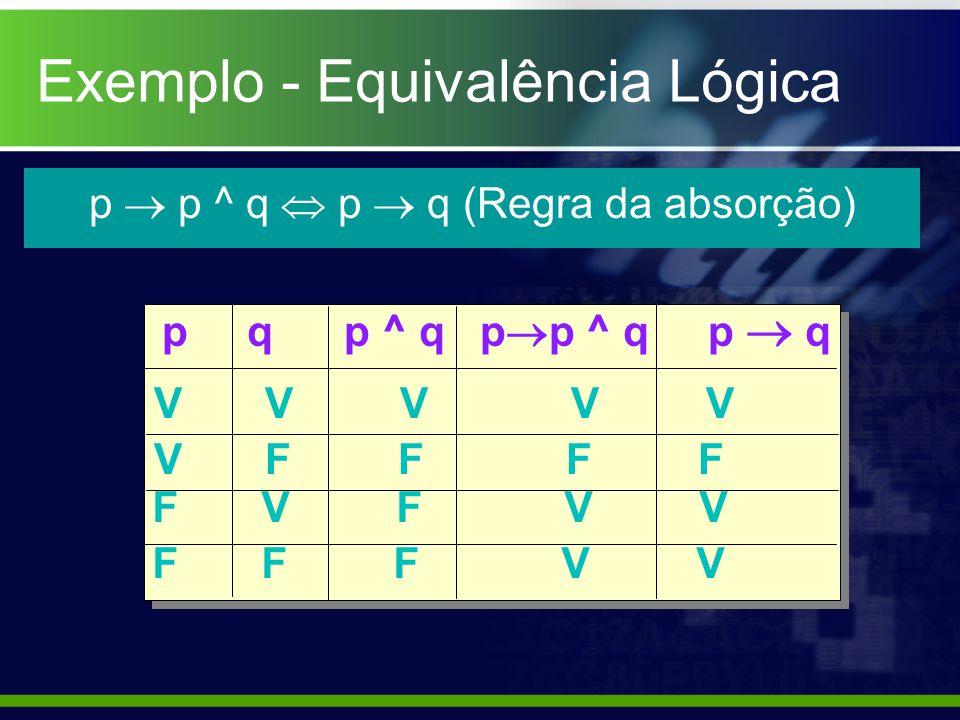 p p ^ q p q (Regra da absorção) p q p ^ q p p ^ q p q V V V V V V F F F F F V F V V F F F V V