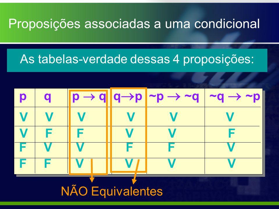 Proposições associadas a uma condicional p q p q q p ~p ~q ~q ~p V V V V F F V V F F V V F F V F F V V V V As tabelas-verdade dessas 4 proposições: NÃ