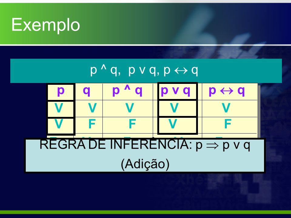 Exemplo p ^ q, p v q, p q p q p ^ q p v q p q V V V V V V F F V F F V F V F F F F F V REGRA DE INFERÊNCIA: q p v q (Adição)