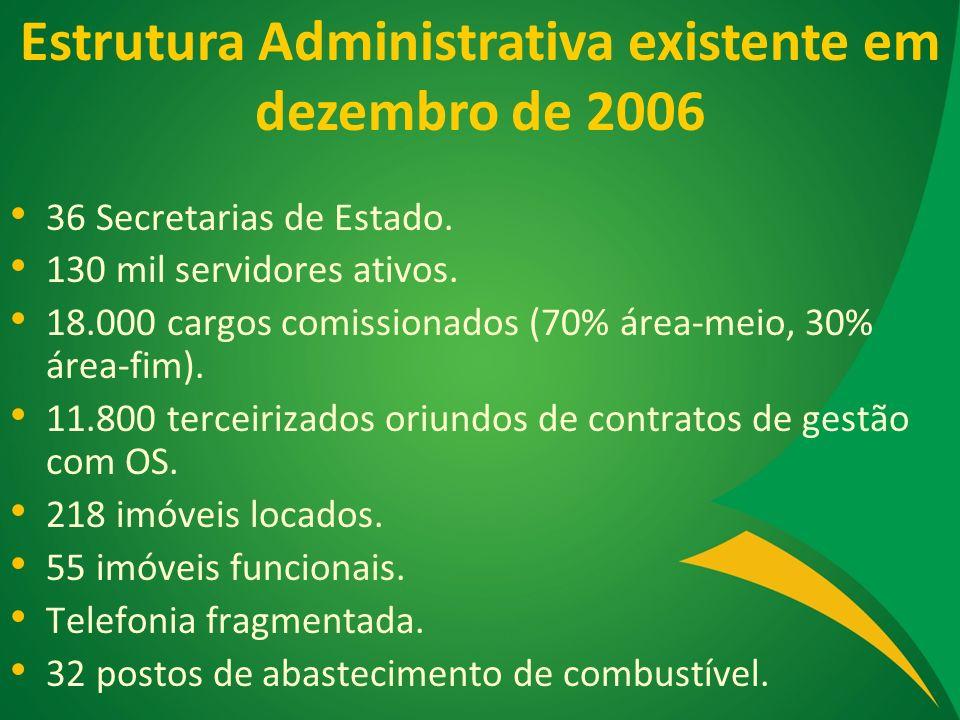Estrutura Administrativa existente em dezembro de 2006 36 Secretarias de Estado. 130 mil servidores ativos. 18.000 cargos comissionados (70% área-meio