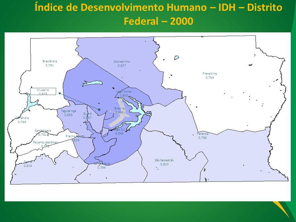Índice de Desenvolvimento Humano – IDH – Distrito Federal – 2000 Sobradinho 0,837 Brazlândia 0,761 Brasília 0,936 Taguatinga 0,856 Guará 0,867 Ceilând