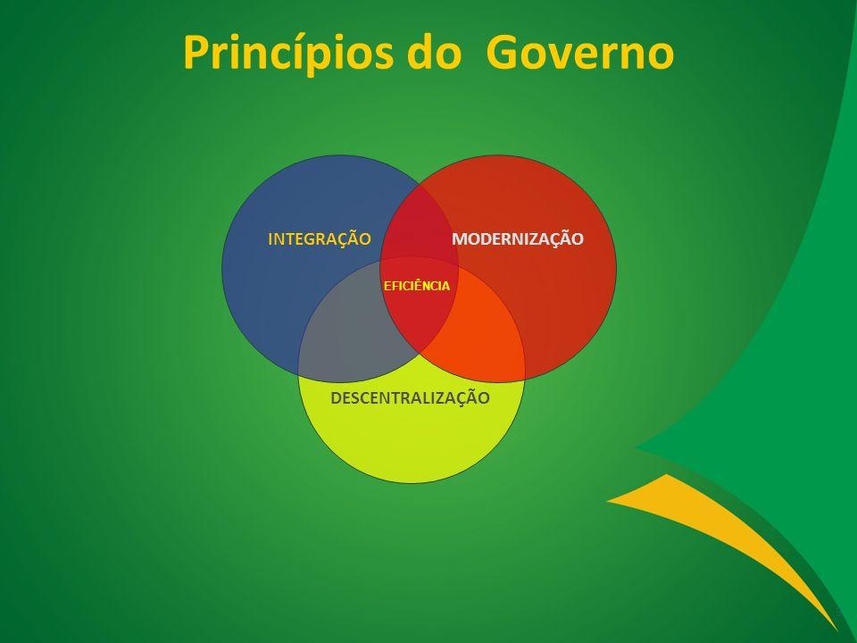 Princípios do Governo 9 INTEGRAÇÃO MODERNIZAÇÃO EFICIÊNCIA DESCENTRALIZAÇÃO