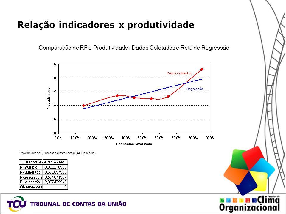 Relação indicadores x produtividade Comparação de RF e Produtividade : Dados Coletados e Reta de Regressão Regressão Produtividade: (Processos instruí
