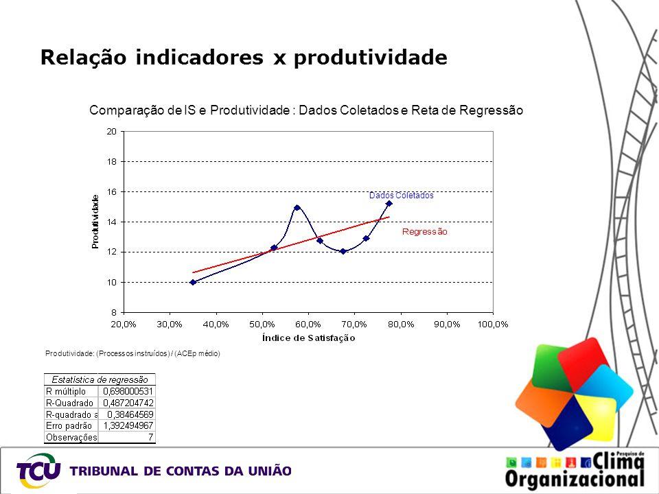 Relação indicadores x produtividade Comparação de IS e Produtividade : Dados Coletados e Reta de Regressão Produtividade: (Processos instruídos) / (AC