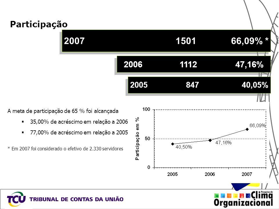 Participação A meta de participação de 65 % foi alcançada 35,00% de acréscimo em relação a 2006 77,00% de acréscimo em relação a 2005 * Em 2007 foi co