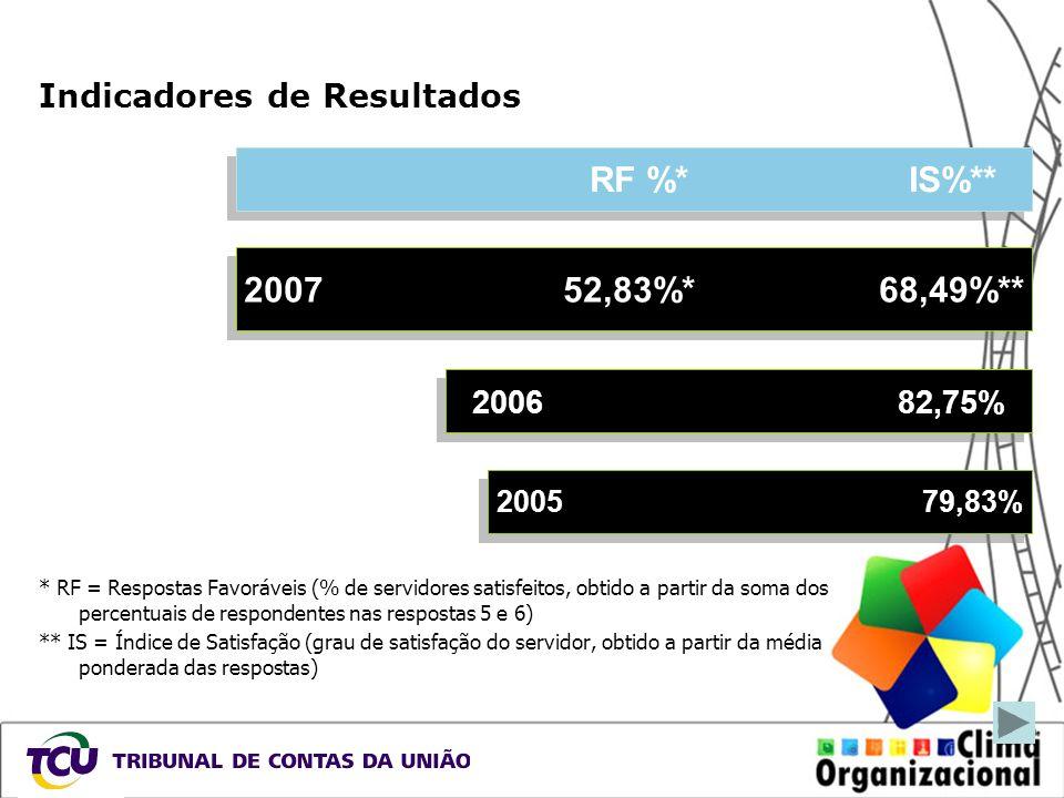 Indicadores de Resultados * RF = Respostas Favoráveis (% de servidores satisfeitos, obtido a partir da soma dos percentuais de respondentes nas respos