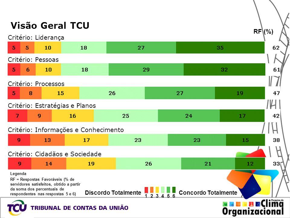 Visão Geral TCU Critério: Liderança RF (%) Critério: Pessoas Critério: Processos Critério: Estratégias e Planos Critério: Informações e Conhecimento C