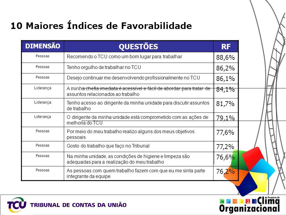 10 Maiores Índices de Favorabilidade DIMENSÃO QUESTÕESRF Pessoas Recomendo o TCU como um bom lugar para trabalhar 88,6% Pessoas Tenho orgulho de traba