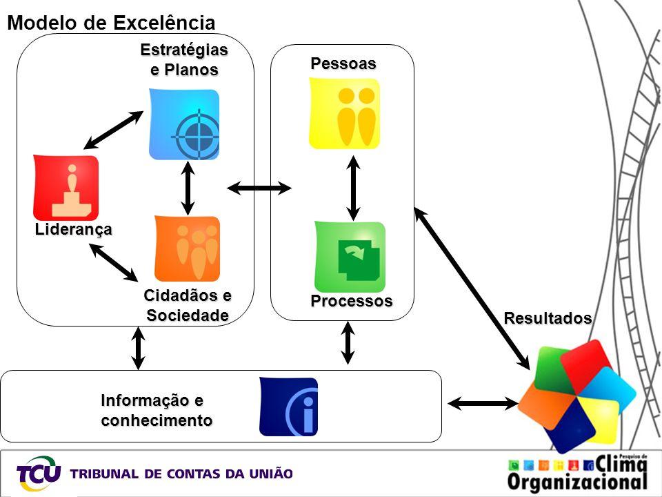 Modelo de Excelência Estratégias e Planos Liderança Cidadãos e Sociedade Pessoas Processos Informação e conhecimento Resultados