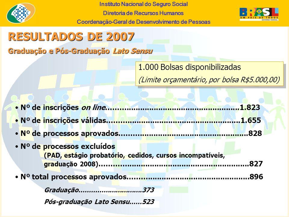 Instituto Nacional do Seguro Social Diretoria de Recursos Humanos Coordena ç ão-Geral de Desenvolvimento de Pessoas 1.000 Bolsas disponibilizadas (Lim