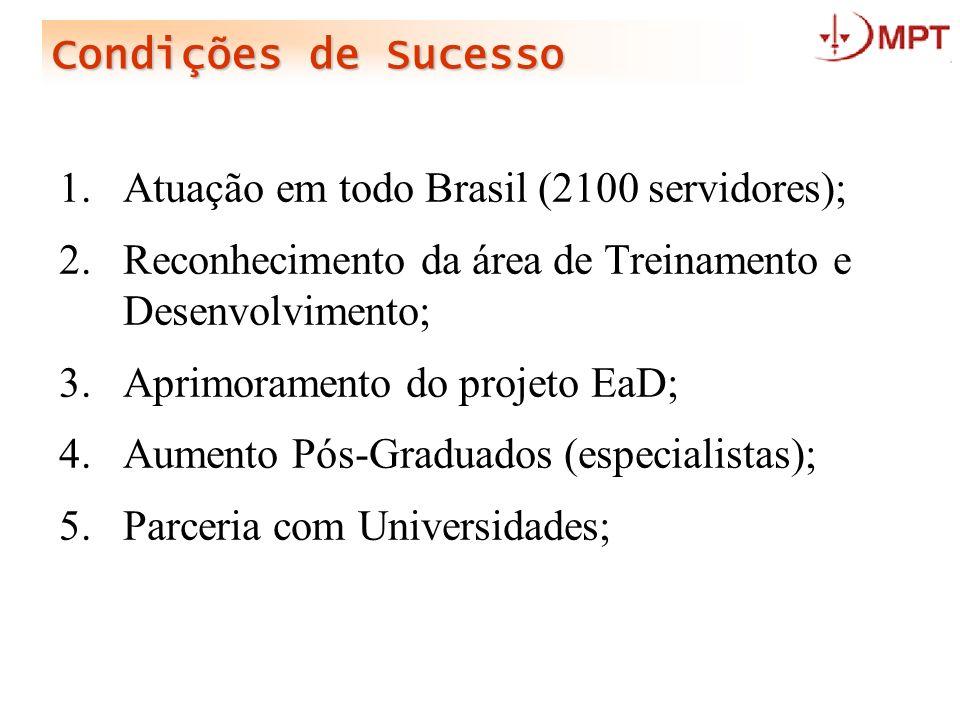 Condições de Sucesso 1.Atuação em todo Brasil (2100 servidores); 2.Reconhecimento da área de Treinamento e Desenvolvimento; 3.Aprimoramento do projeto