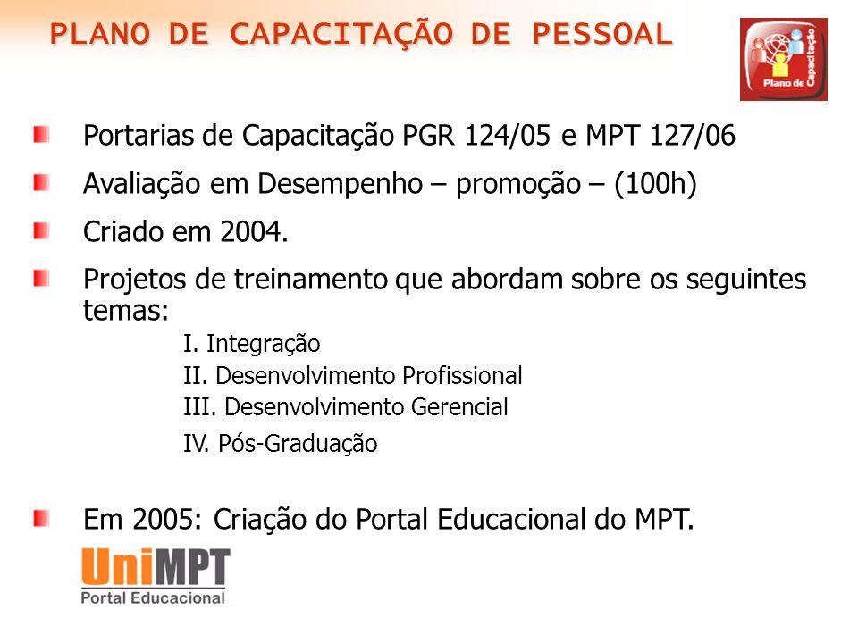 PLANO DE CAPACITAÇÃO DE PESSOAL Portarias de Capacitação PGR 124/05 e MPT 127/06 Avaliação em Desempenho – promoção – (100h) Criado em 2004. Projetos
