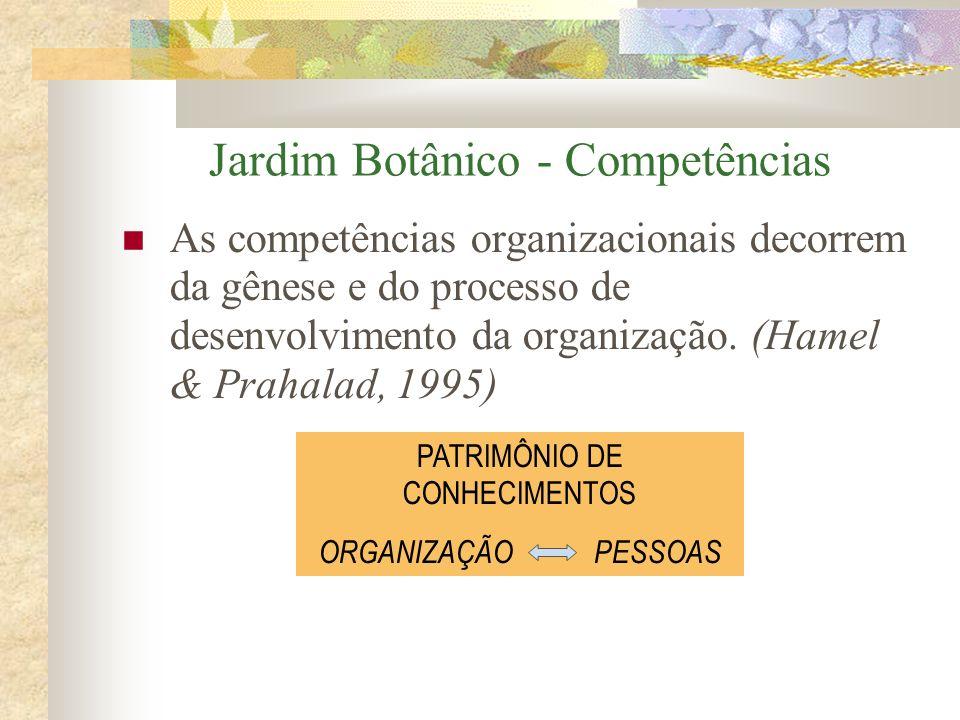 Jardim Botânico - Competências As competências organizacionais decorrem da gênese e do processo de desenvolvimento da organização. (Hamel & Prahalad,