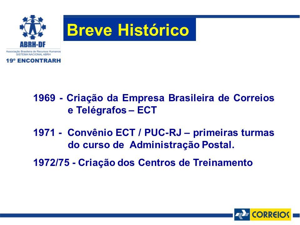 Breve Histórico 1969 - Criação da Empresa Brasileira de Correios e Telégrafos – ECT 1971 - Convênio ECT / PUC-RJ – primeiras turmas do curso de Admini