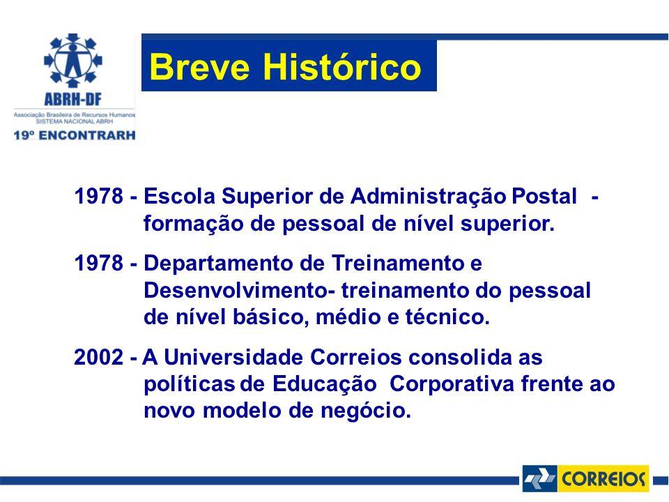 1978 - Escola Superior de Administração Postal - formação de pessoal de nível superior. 1978 - Departamento de Treinamento e Desenvolvimento- treiname