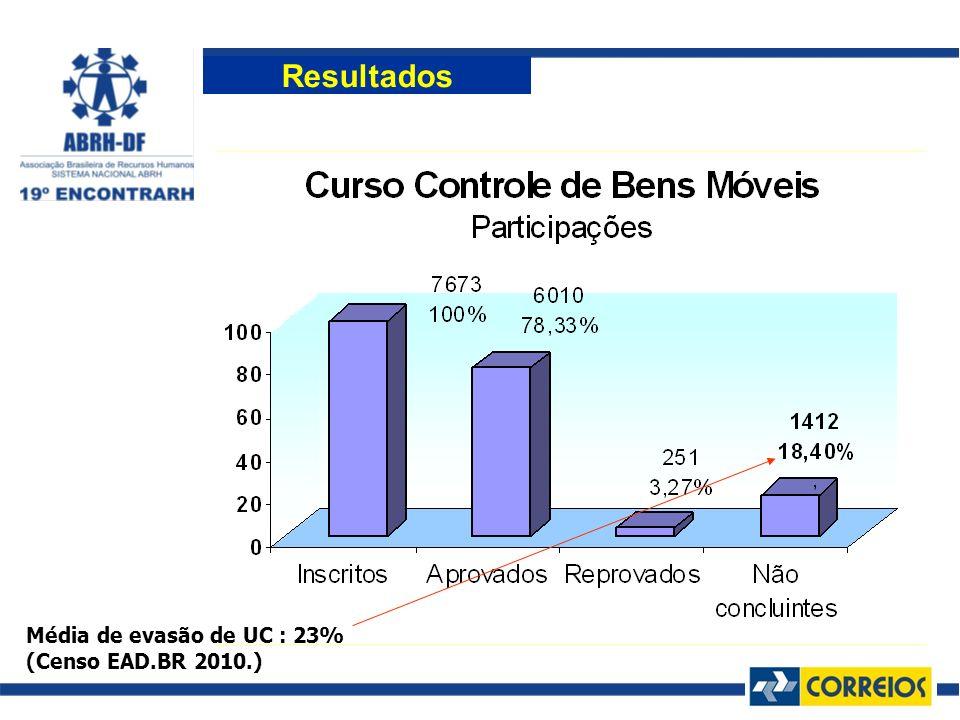 Média de evasão de UC : 23% (Censo EAD.BR 2010.)