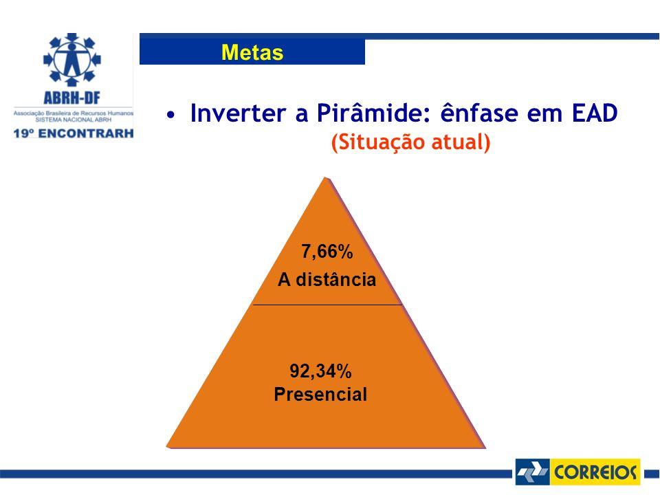 Metas Inverter a Pirâmide: ênfase em EAD (Situação atual) 92,34% Presencial 7,66% A distância