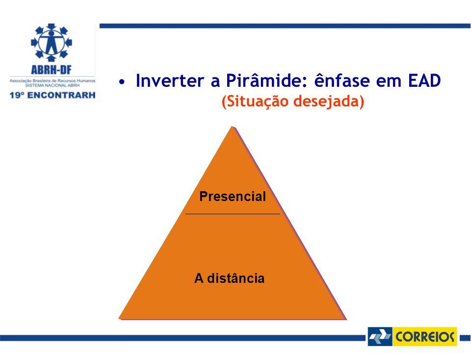 Inverter a Pirâmide: ênfase em EAD (Situação desejada) Presencial A distância