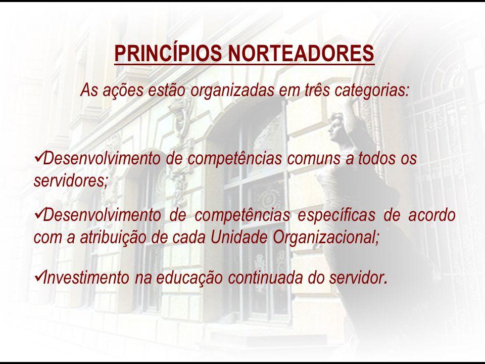 PRINCÍPIOS NORTEADORES As ações estão organizadas em três categorias: Desenvolvimento de competências comuns a todos os servidores; Desenvolvimento de