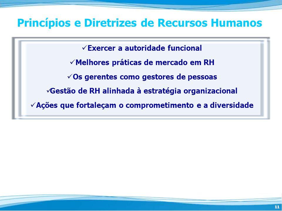 11 Princípios e Diretrizes de Recursos Humanos Exercer a autoridade funcional Melhores práticas de mercado em RH Os gerentes como gestores de pessoas