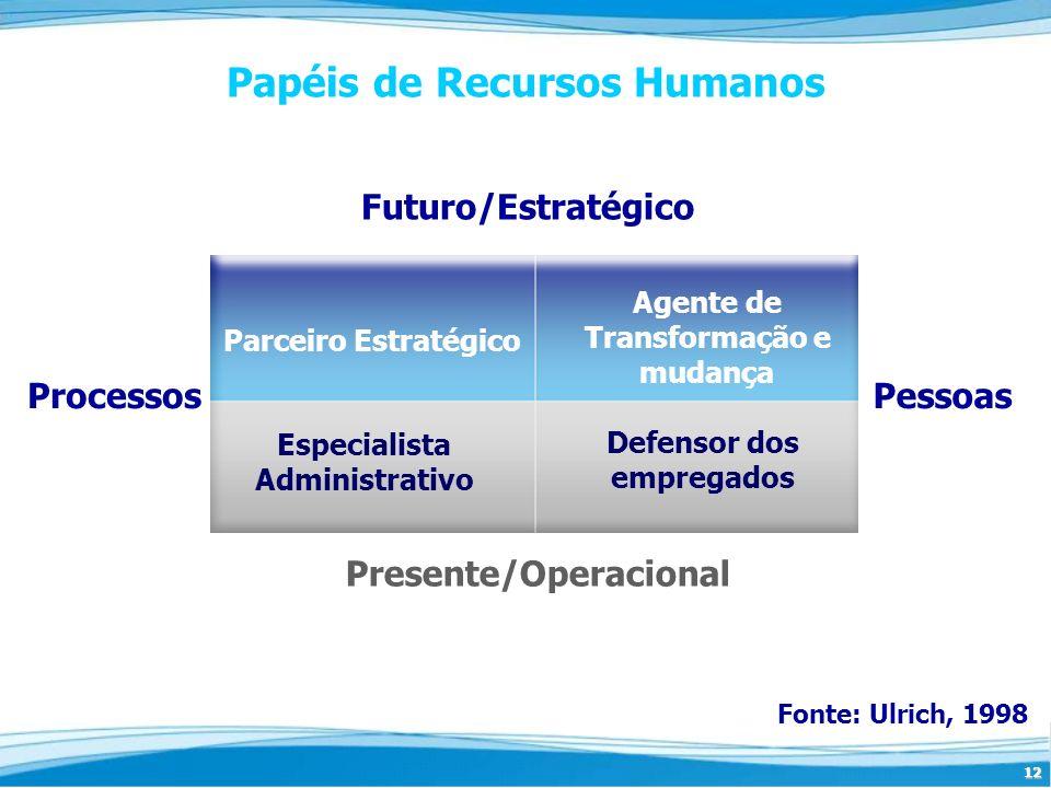 12 Papéis de Recursos Humanos Fonte: Ulrich, 1998 Futuro/Estratégico Presente/Operacional PessoasProcessos Parceiro Estratégico Agente de Transformaçã