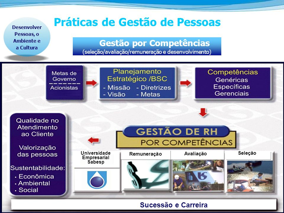 19 Práticas de Gestão de Pessoas Desenvolver Pessoas, o Ambiente e a Cultura Gestão por Competências (seleção/avaliação/remuneração e desenvolvimento)