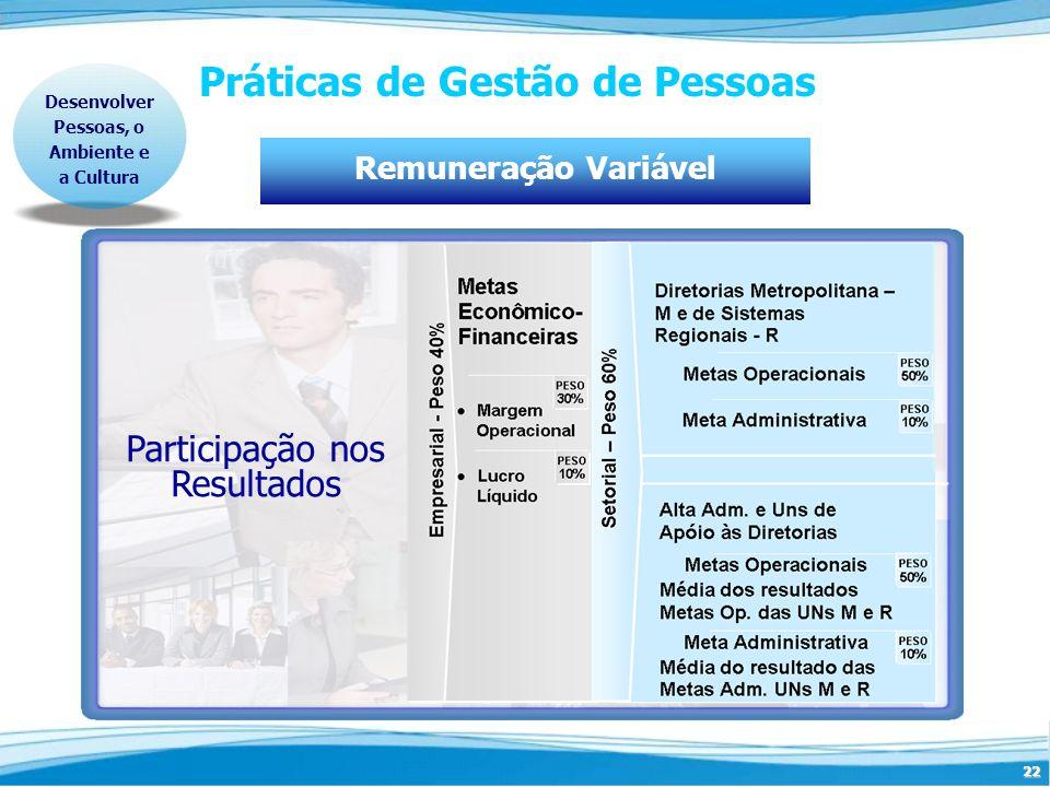 22 Práticas de Gestão de Pessoas Remuneração Variável Desenvolver Pessoas, o Ambiente e a Cultura Participação nos Resultados