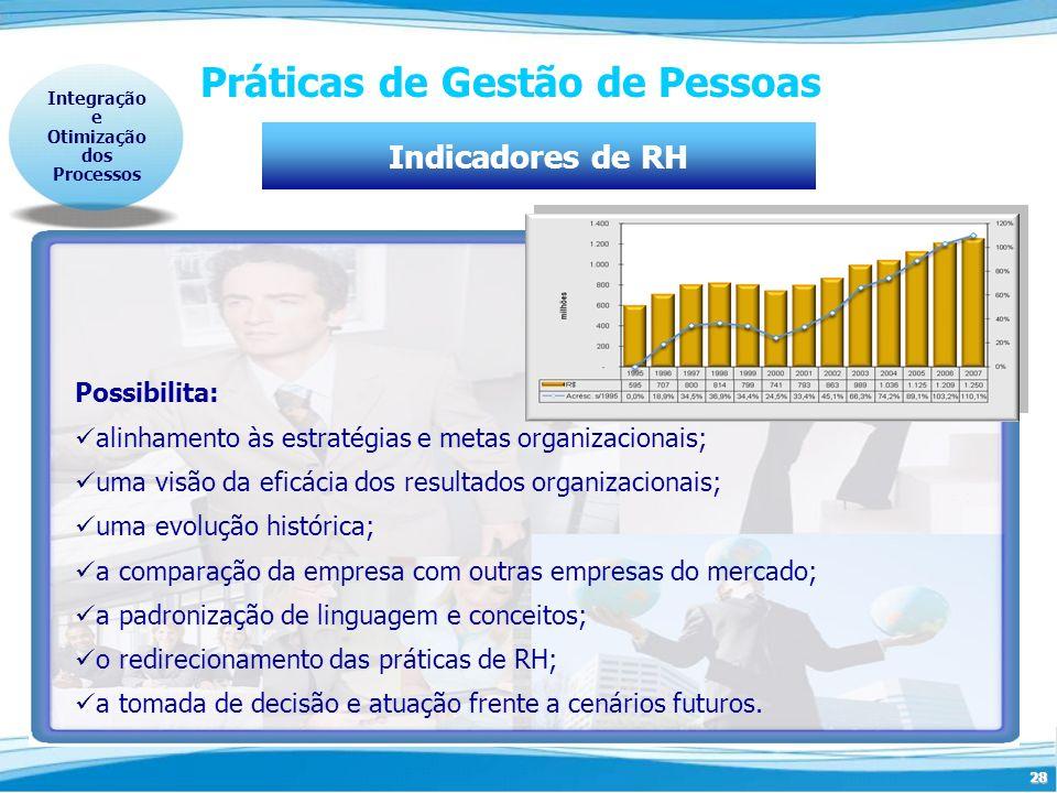 28 Práticas de Gestão de Pessoas Integração e Otimização dos Processos Indicadores de RH Possibilita: alinhamento às estratégias e metas organizaciona
