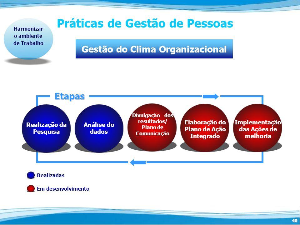 40 Práticas de Gestão de Pessoas Harmonizar o ambiente de Trabalho Gestão do Clima OrganizacionalEtapas Realização da Pesquisa Análise do dados Elabor