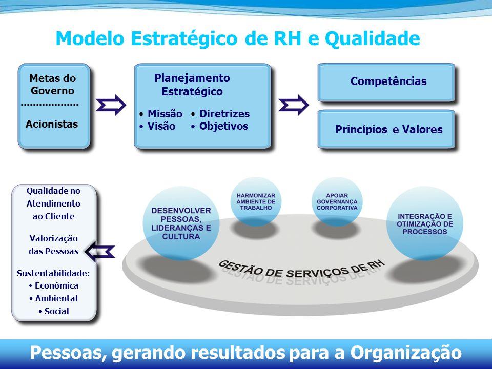 41 Modelo Estratégico de RH e Qualidade Pessoas, gerando resultados para a Organização Metas do Governo Acionistas Planejamento Estratégico Missão Vis