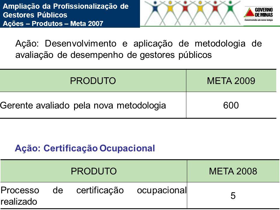 Ampliação da Profissionalização de Gestores Públicos Ações – Produtos – Meta 2007 PRODUTOMETA 2009 Gerente avaliado pela nova metodologia600 Ação: Des