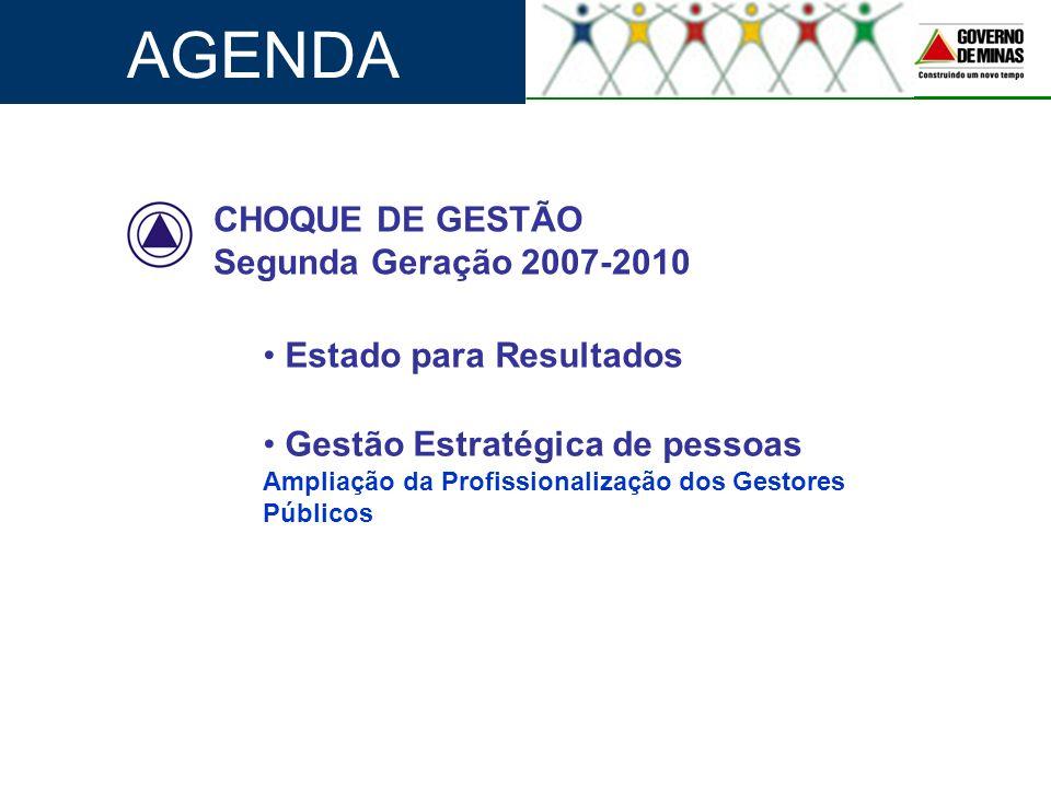 AGENDA CHOQUE DE GESTÃO Segunda Geração 2007-2010 Estado para Resultados Gestão Estratégica de pessoas Ampliação da Profissionalização dos Gestores Pú