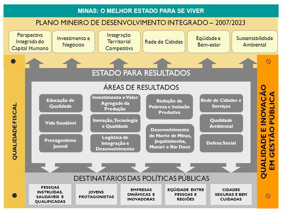 ESTADO PARA RESULTADOS ÁREAS DE RESULTADOS DESTINATÁRIOS DAS POLÍTICAS PÚBLICAS PESSOAS INSTRUÍDAS, SAUDÁVEIS E QUALIFICADAS CIDADES SEGURAS E BEM CUI
