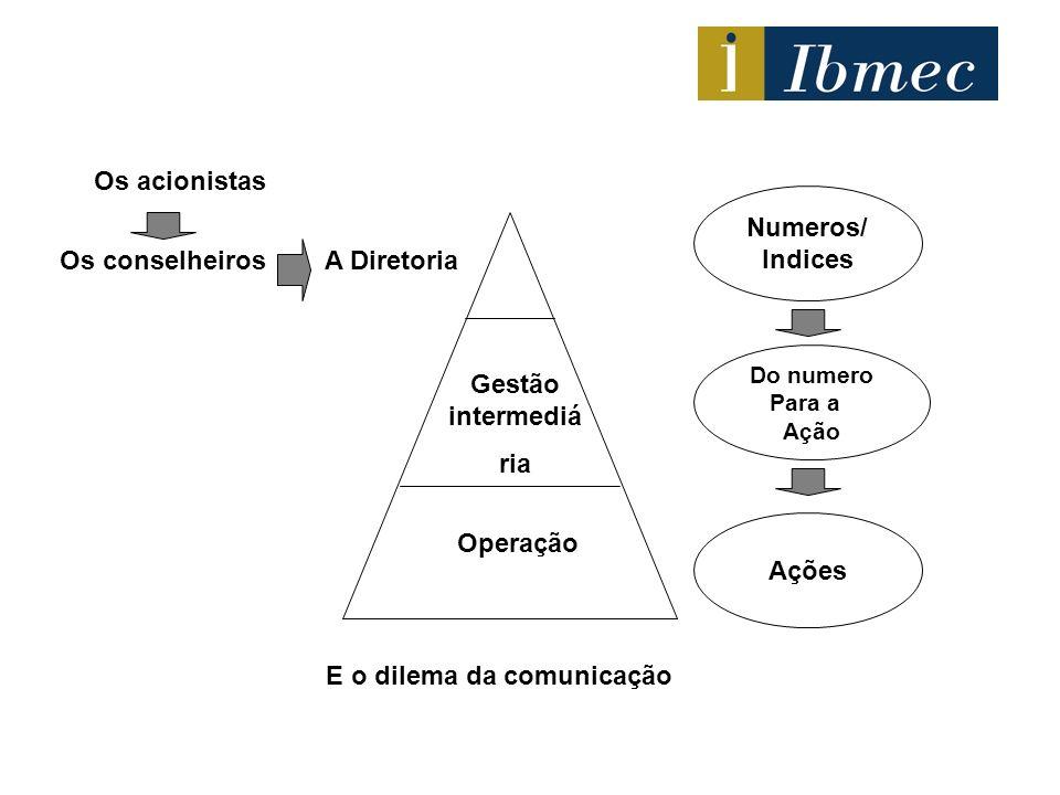 Os acionistas Os conselheirosA Diretoria Gestão intermediá ria Operação Numeros/ Indices Ações Do numero Para a Ação E o dilema da comunicação