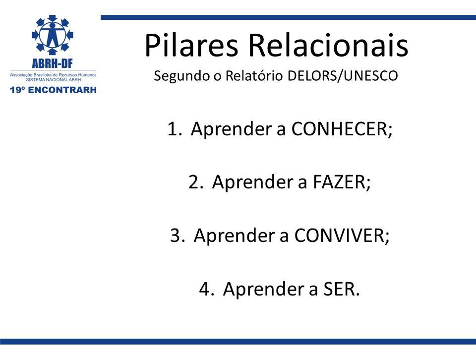 Pilares Relacionais Segundo o Relatório DELORS/UNESCO 1.Aprender a CONHECER; 2.Aprender a FAZER; 3.Aprender a CONVIVER; 4.Aprender a SER.