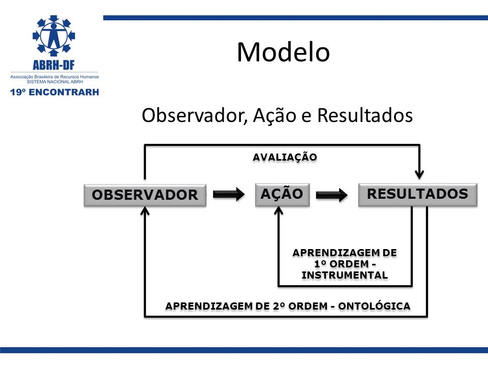 Modelo Observador, Ação e Resultados APRENDIZAGEM DE 1º ORDEM - INSTRUMENTAL APRENDIZAGEM DE 1º ORDEM - INSTRUMENTAL APRENDIZAGEM DE 2º ORDEM - ONTOLÓ