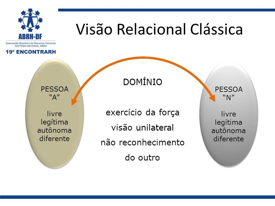 Visão Relacional Clássica PESSOA A livre legítima autônoma diferente PESSOA A livre legítima autônoma diferente PESSOA N livre legítima autônoma difer