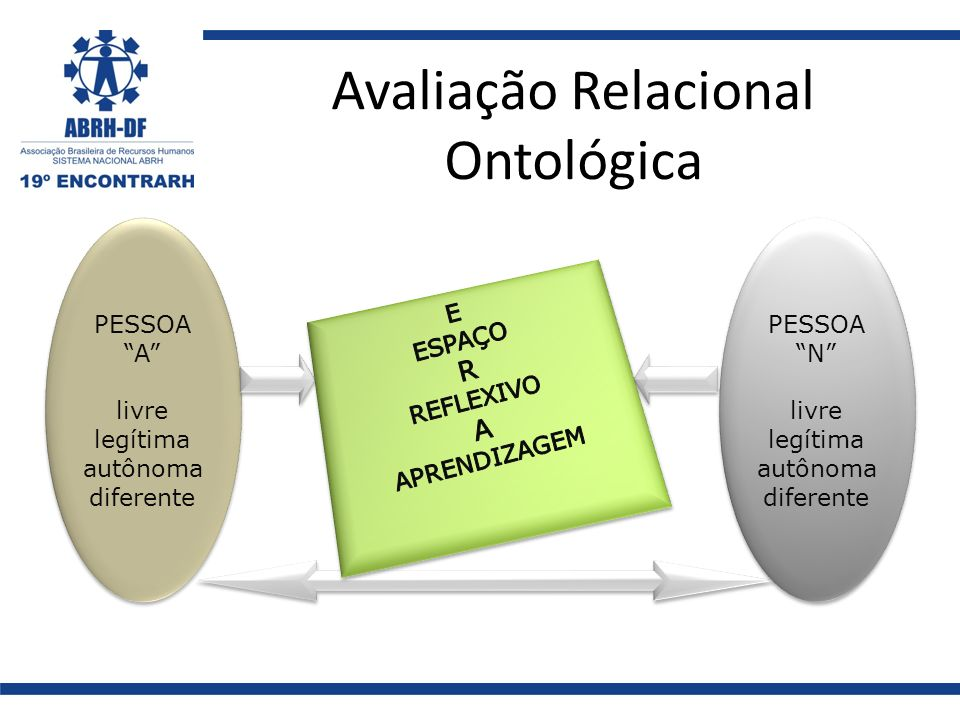 Avaliação Relacional Ontológica PESSOA A livre legítima autônoma diferente PESSOA A livre legítima autônoma diferente PESSOA N livre legítima autônoma