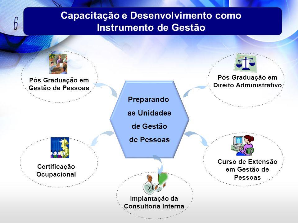 Capacitação e Desenvolvimento como Instrumento de Gestão Preparando as Unidades de Gestão de Pessoas Pós Graduação em Gestão de Pessoas Pós Graduação