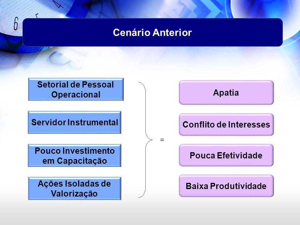 Cenário Anterior Pouco Investimento em Capacitação Baixa Produtividade Conflito de Interesses Pouca Efetividade Apatia Ações Isoladas de Valorização S