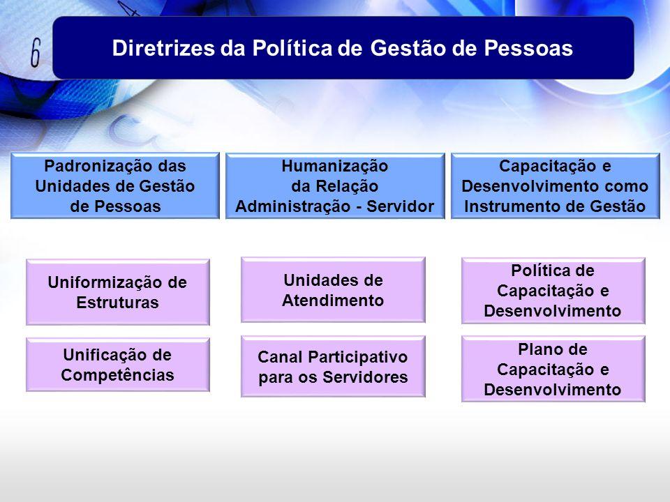 Diretrizes da Política de Gestão de Pessoas Padronização das Unidades de Gestão de Pessoas Humanização da Relação Administração - Servidor Capacitação