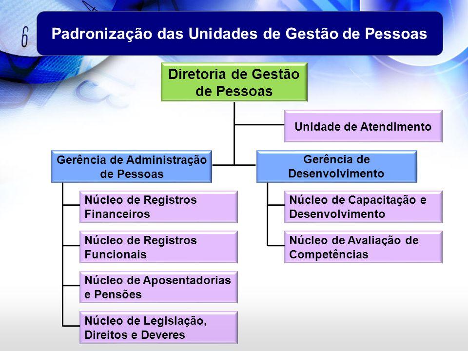 Padronização das Unidades de Gestão de Pessoas Gerência de Administração de Pessoas Unidade de Atendimento Diretoria de Gestão de Pessoas Gerência de