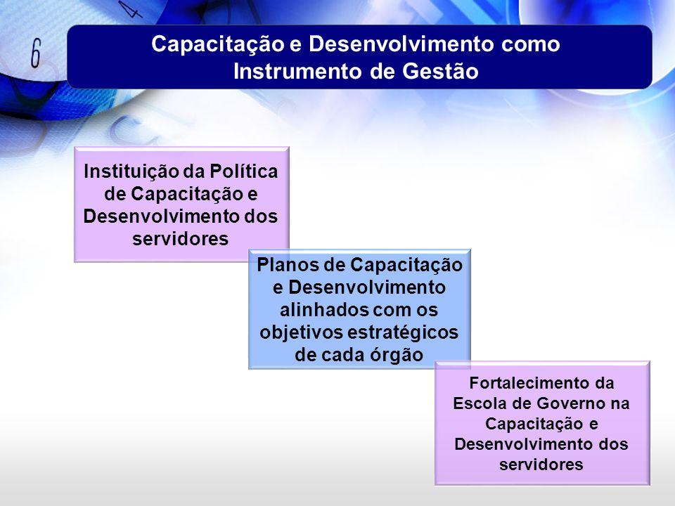 Capacitação e Desenvolvimento como Instrumento de Gestão Instituição da Política de Capacitação e Desenvolvimento dos servidores Planos de Capacitação