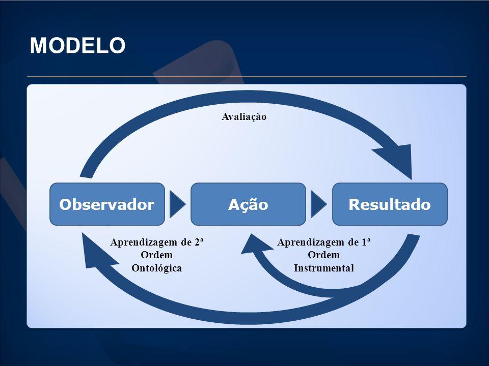 MODELO ObservadorAçãoResultado Avaliação Aprendizagem de 2ª Ordem Ontológica Aprendizagem de 1ª Ordem Instrumental