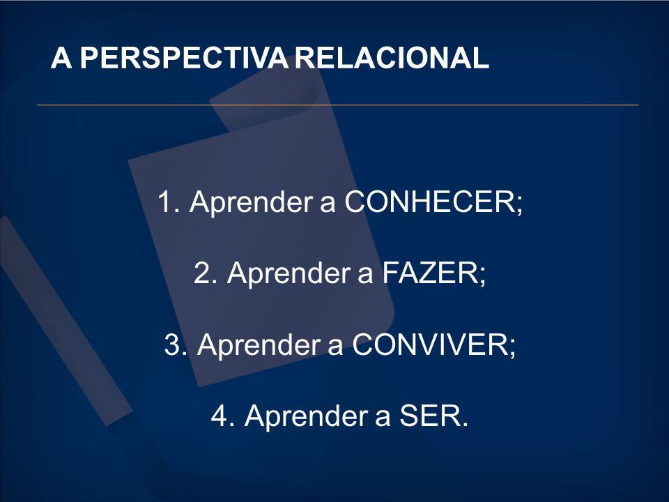 A PERSPECTIVA RELACIONAL 1.Aprender a CONHECER; 2.Aprender a FAZER; 3.Aprender a CONVIVER; 4.Aprender a SER.