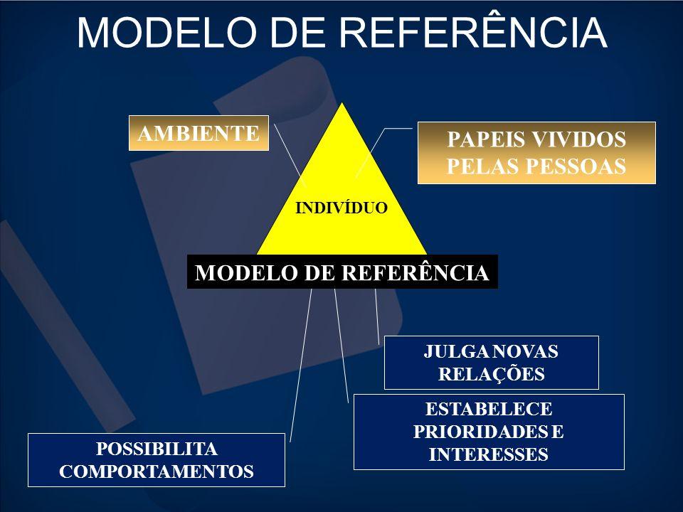 MODELO DE REFERÊNCIA INDIVÍDUO JULGA NOVAS RELAÇÕES ESTABELECE PRIORIDADES E INTERESSES POSSIBILITA COMPORTAMENTOS PAPEIS VIVIDOS PELAS PESSOAS AMBIEN