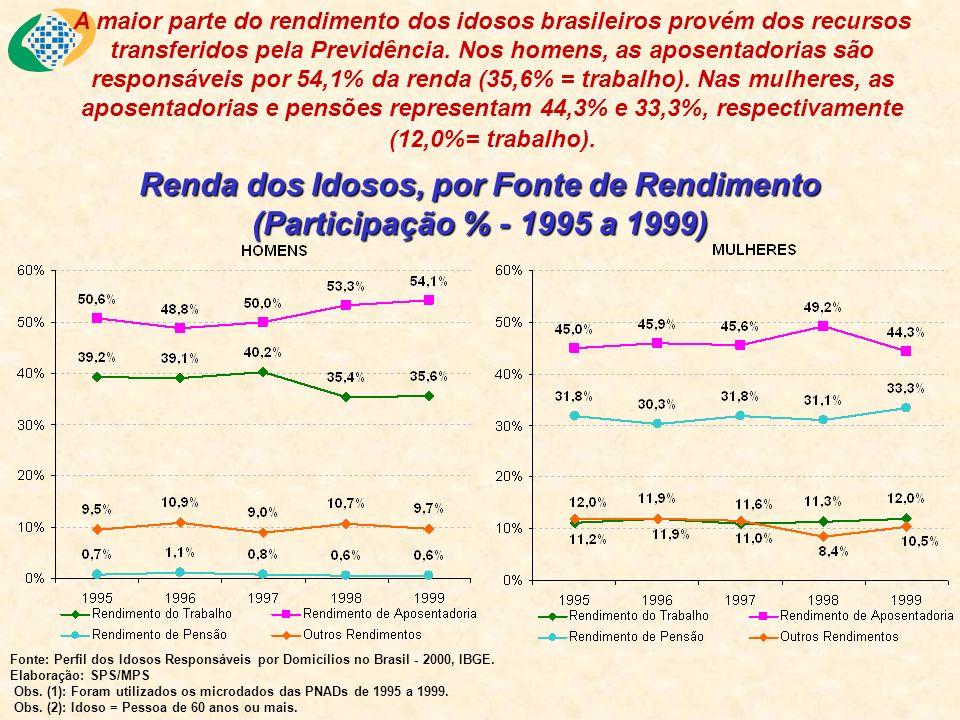 Renda dos Idosos, por Fonte de Rendimento (Participação % - 1995 a 1999) Fonte: Perfil dos Idosos Responsáveis por Domicílios no Brasil - 2000, IBGE.