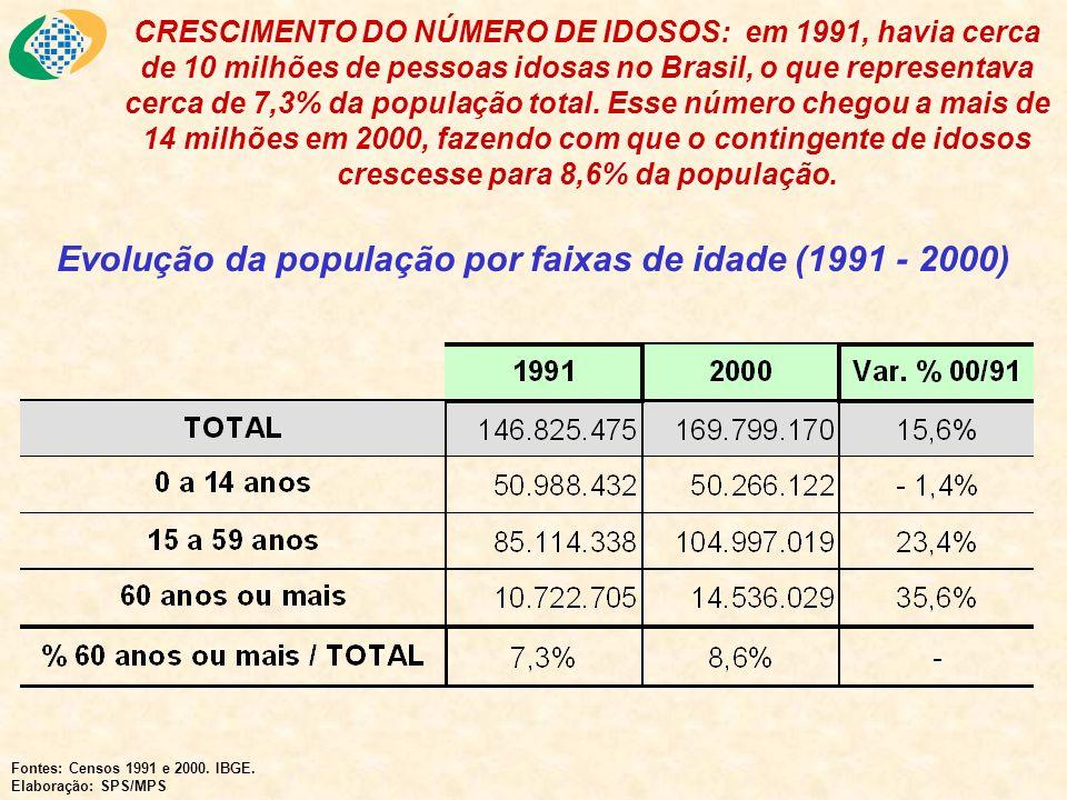 Grau de Pobreza por Idade - 1999 Fonte: PNAD 1999 Elaboração: DISOC/IPEA Obs: Linha de Pobreza = R$98,00 Os recursos da Previdência contribuem para a redução dos níveis de pobreza no País.