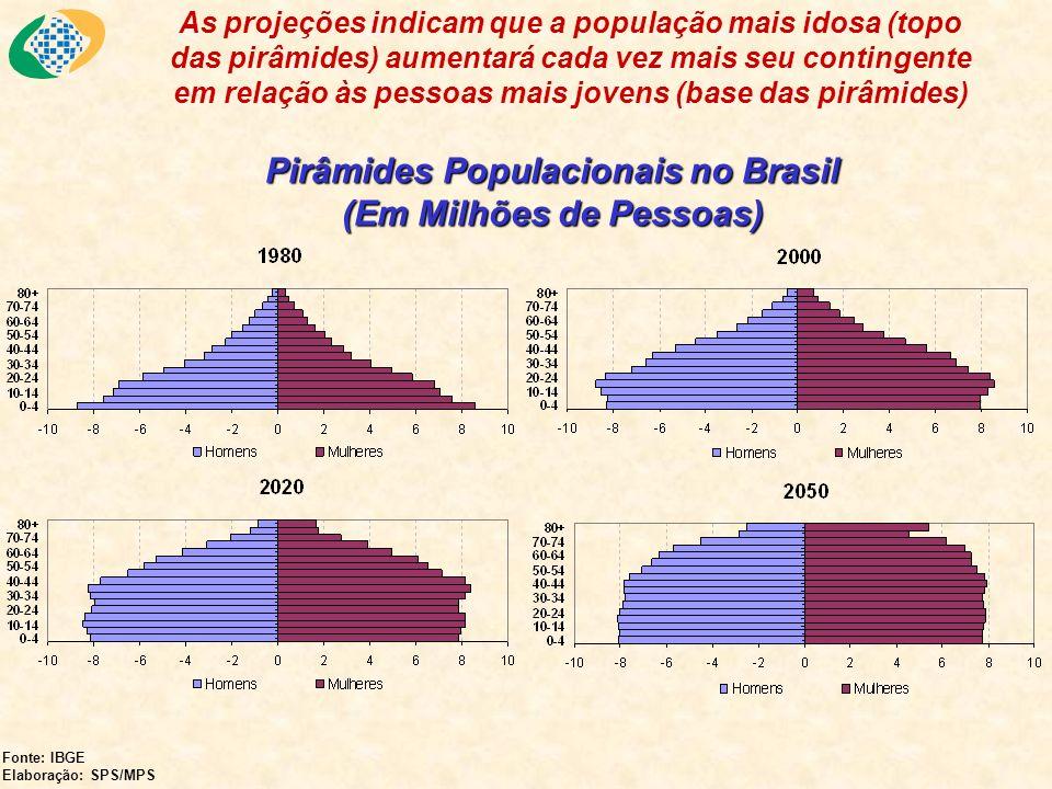 Esse fenômeno tem 2 motivos: o primeiro é a diminuição da taxa de natalidade e o segundo é o aumento da expectativa de vida (i) Taxa Bruta de Natalidade no Brasil (1890 a 2050) Fonte: IBGE.